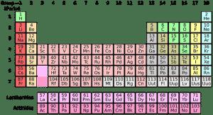 taula periodika tabla periodica