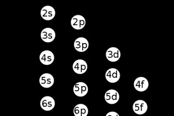 Configuración_electrónica