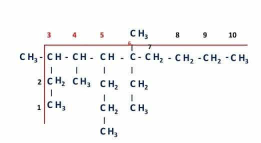 Nomenclatura Orgánica Radicales metilo etilo propilo
