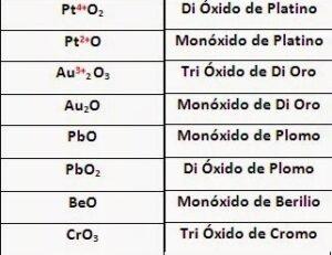 nomenclatura sistematica oxidos Dnota10