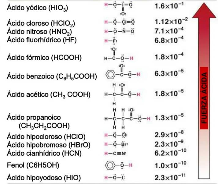 Tabla de valores de ka constante de acidez ácidos débiles