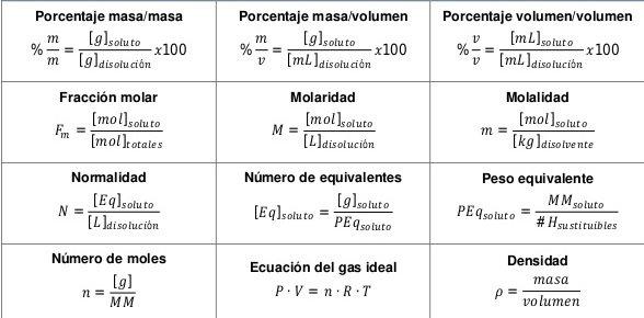 formulas estequiometria