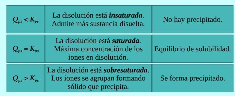 EQUILIBRIO DE PRECIPITACION Y SOLUBILIDAD