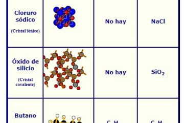formula empirica y molecular de un compuesto