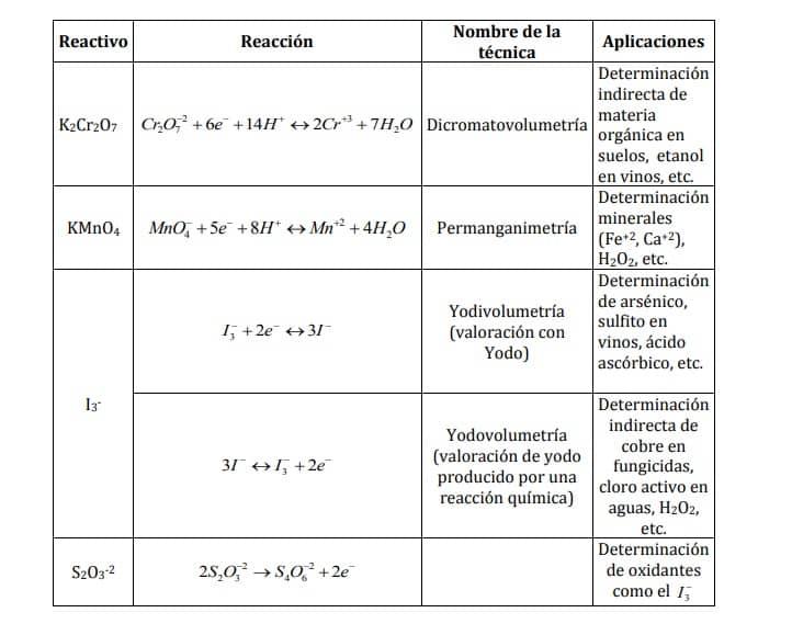 valoraciones redox volumetrias dicromato y permanganato
